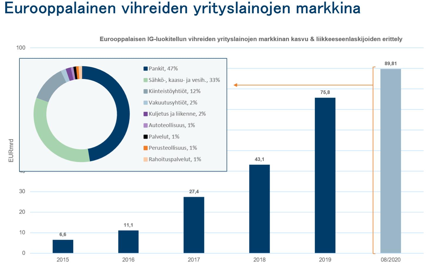 Vihreiden yrityslainamarkkinoiden kasvu Euroopassa visualisoituna