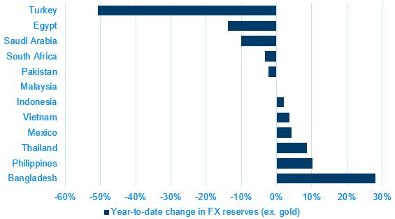 01 YTD FX reserves