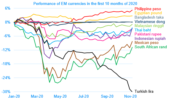 02 Currency performance