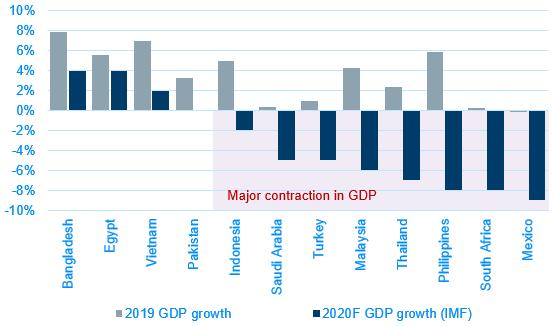 03 GDP growth forecast
