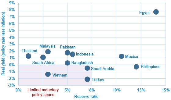 05 Monetary space