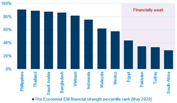 10 Financial strength