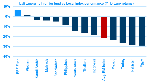12 Index performance (11.13)
