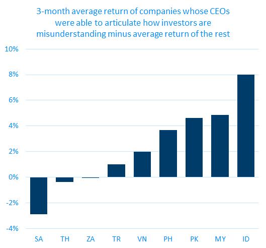 3 month average visualized