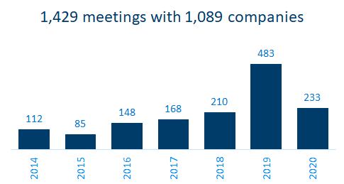 investor meeting amount visualized