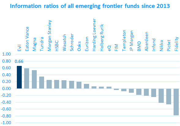 Inofrmation ratios of all emerging frontier funds since 2013 Visualized