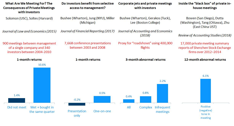 investor meeting returns Visualized