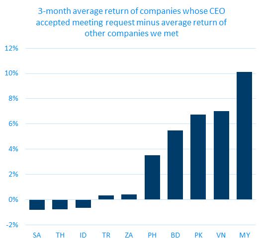average return Visualized