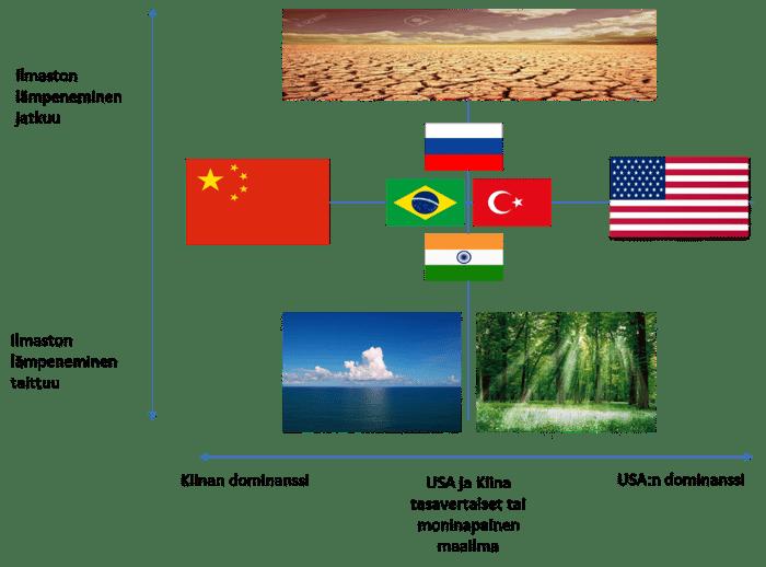 2020-luvun suurimmat kysymykset kuvattuna kaaviossa