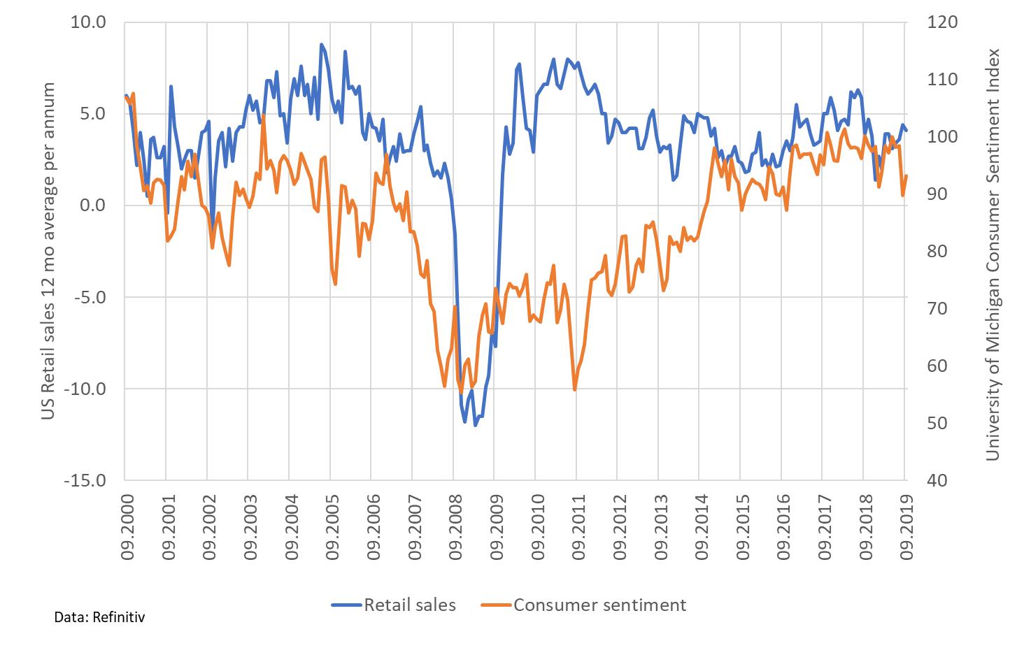 Kuluttajien luottamus USA 2000-2019