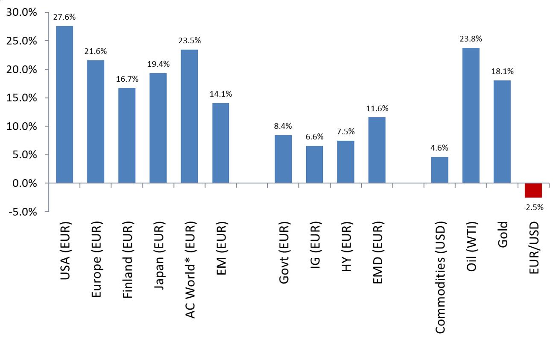 Omaisuusluokkien tuotot 2019