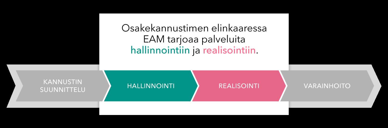 EAM-OsakekannustinElinkaari
