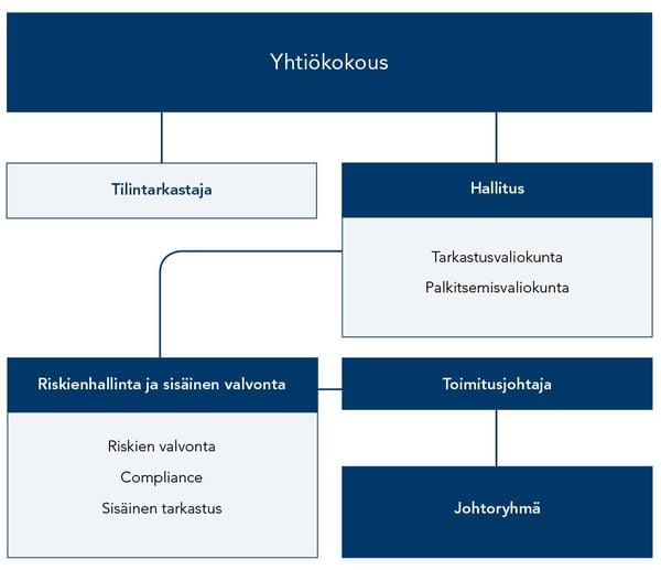 Evli-Pankin-hallinnointirakenne