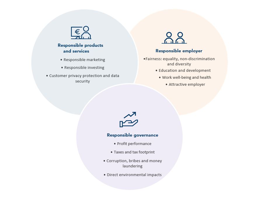 Focuse-areas-responsibility
