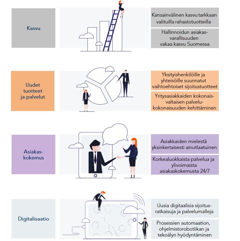 strategian-painopiste-alueet