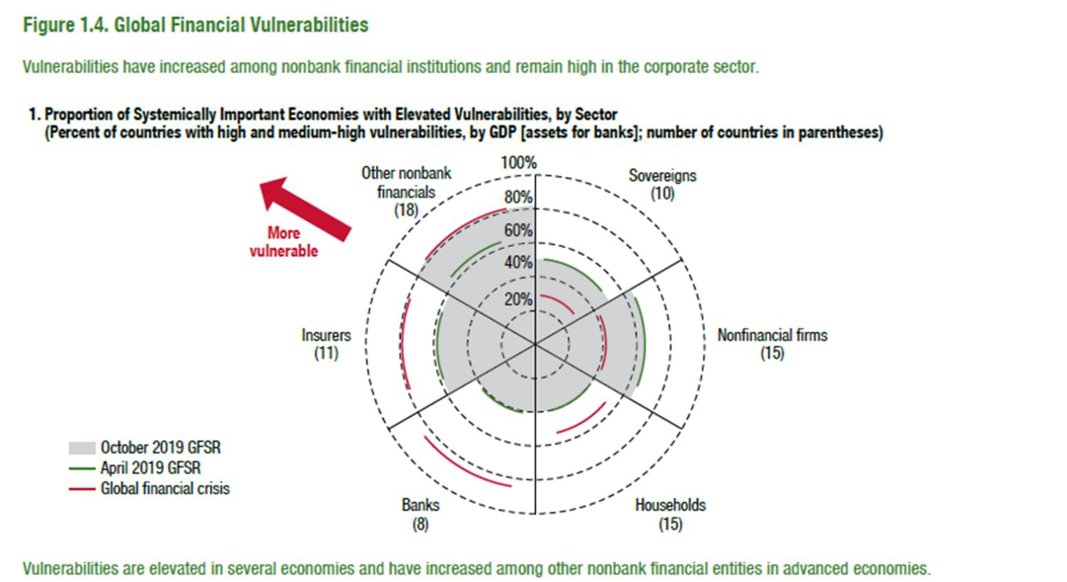 Globaali-finanssi-jarjestelma
