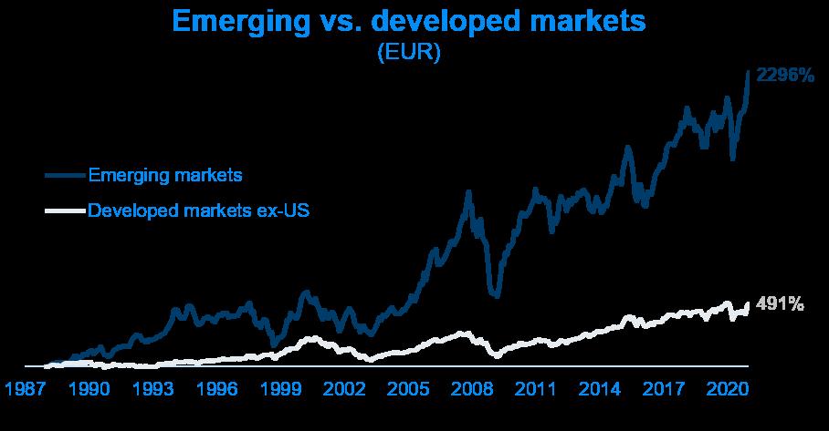 Emerging vs. developed markets (EUR)