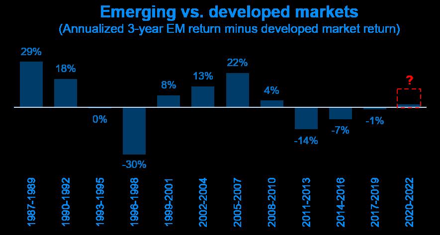 Emerging vs. developed markets
