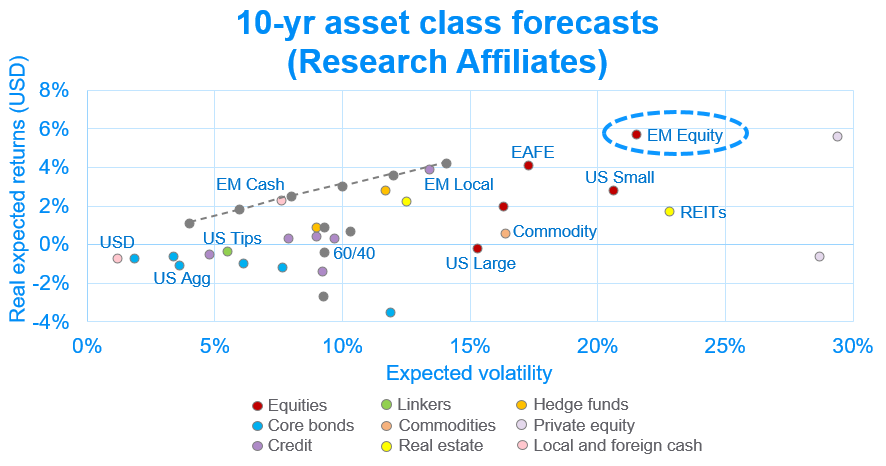 10-yr asset class forecasts (Research Affiliates)