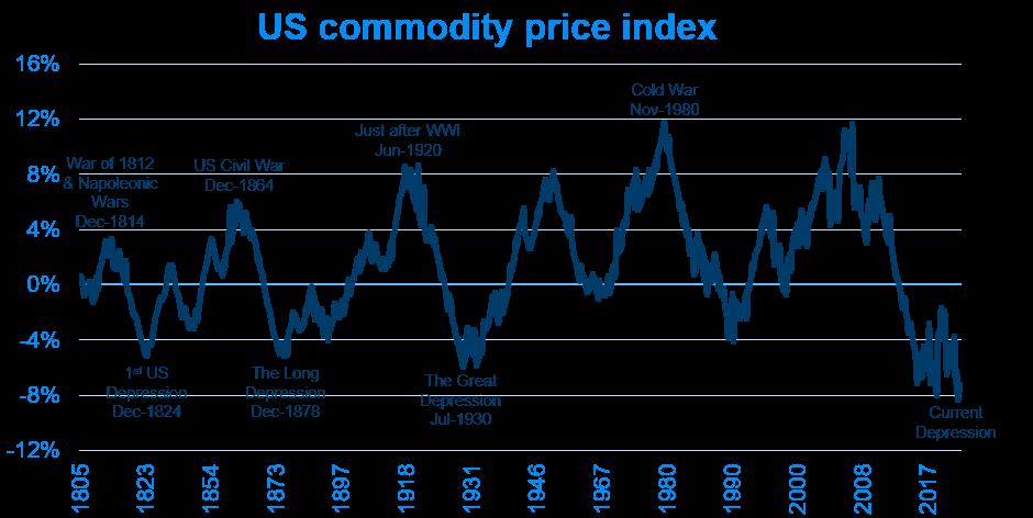 US commodity price index