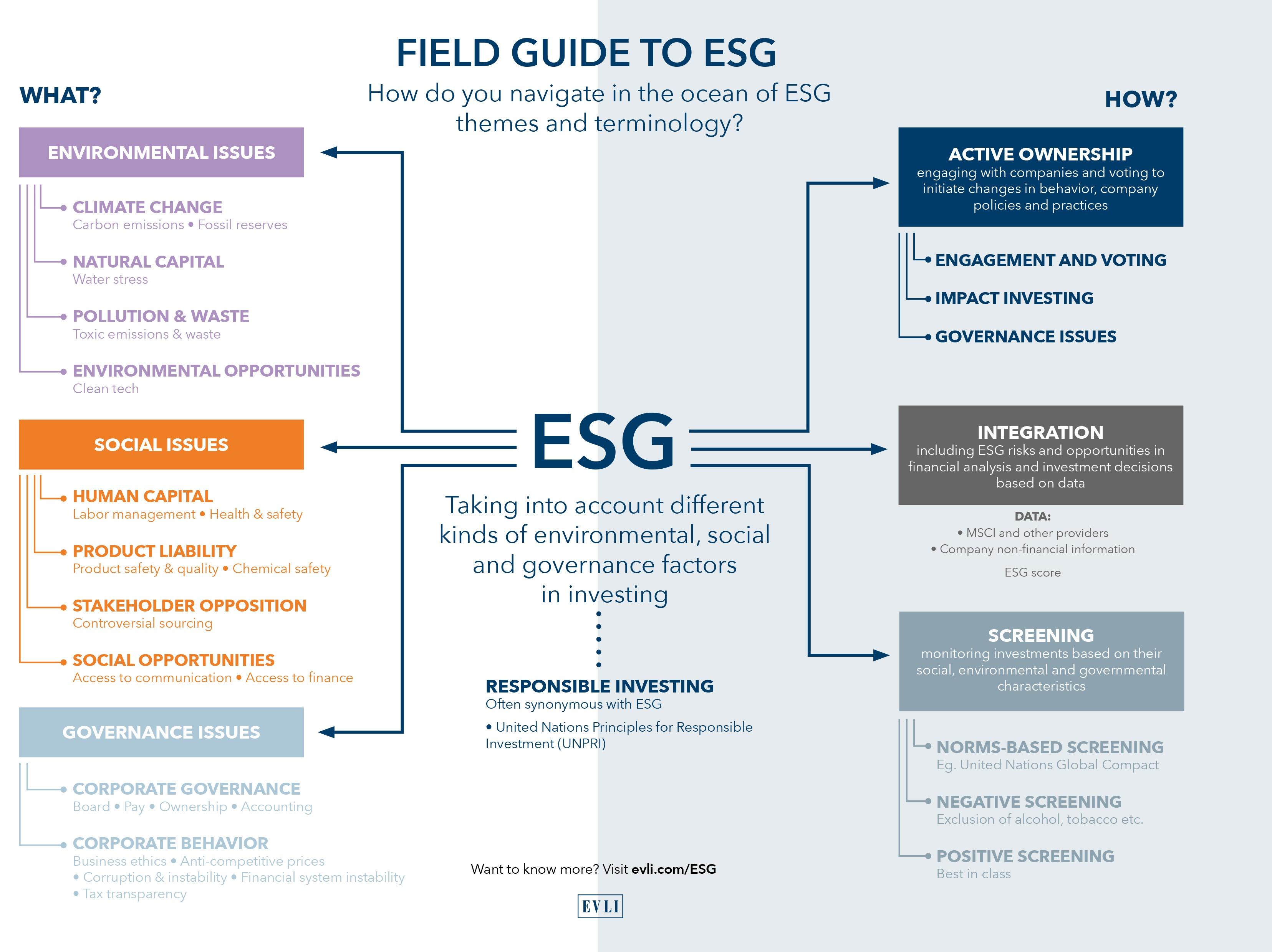evli esg field guide