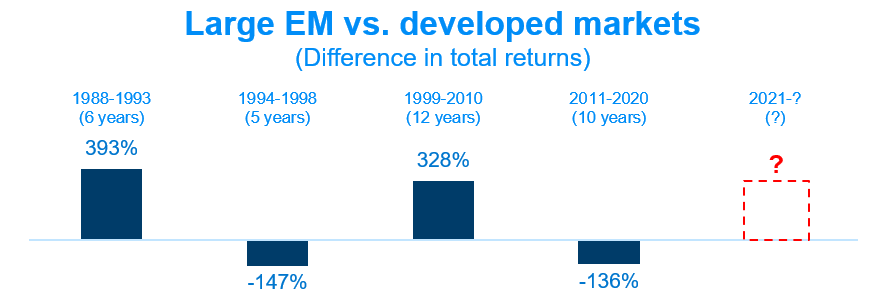 Large EM vs. developed markets (Difference in total returns) visualized