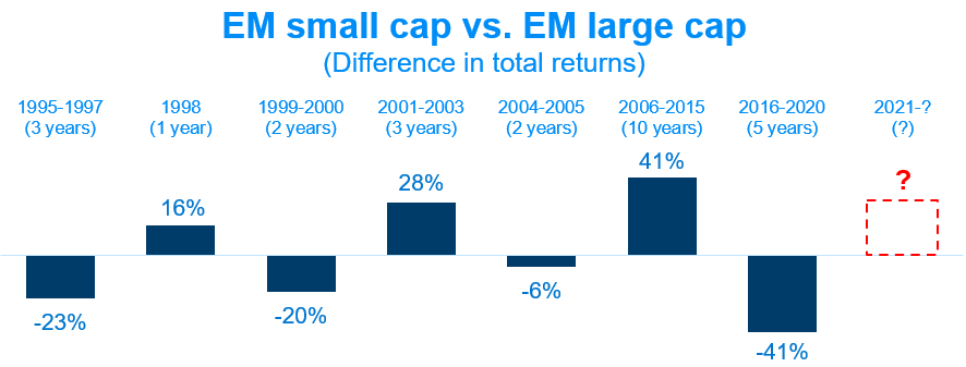 EM small cap vs. EM large cap (Difference in total returns) visualized