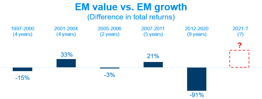 7_TinyEM value vs. EM growth (Difference in total returns) visualized