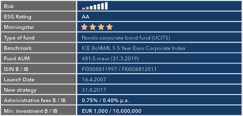 NCB fund facts