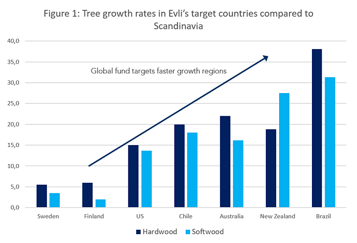 figure of tree growth rates in Evli's target countries compared to Scandinavia