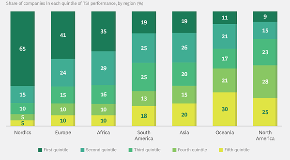 Visualization of share of companies in each quintile of TSI performance, by region (%)