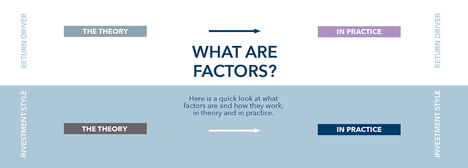 Field guide to factor investing